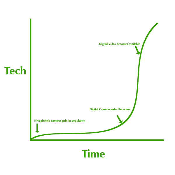 Technology Curve