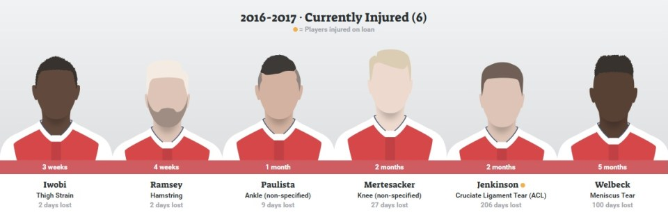 Arsenal Injured Players