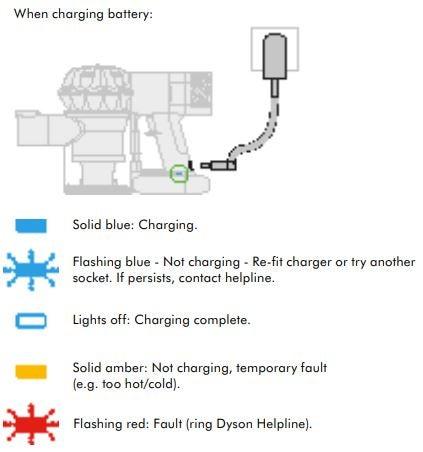 Fix Your Dyson Vacuum Problems  Solutions \u2013 Canstar Blue