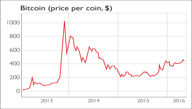 Bitcoin lifetime price chart  FOREX Trading