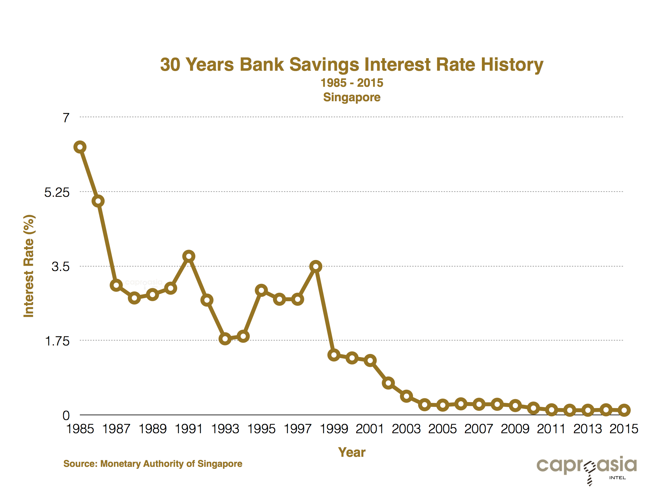 30 Years Bank Savings Interest Rate History Singapore Chart 1985-2015