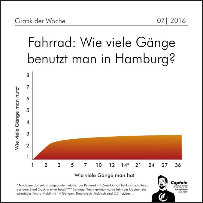 Wie_viele_Gaenge-01
