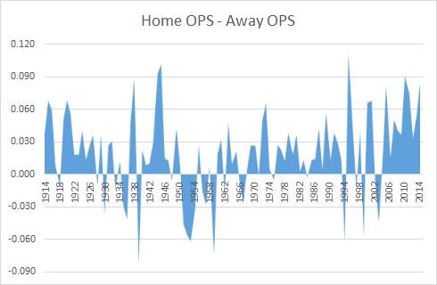 HOME - AWAY OPS