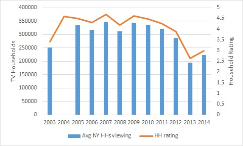 Yankees TV Ratings Since 2003