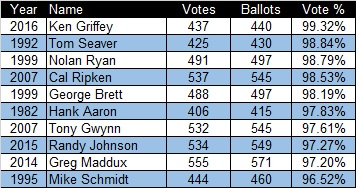 Top Vote Getters