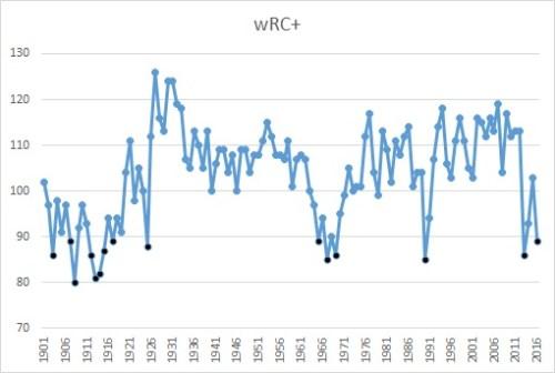 Yanks wrc+