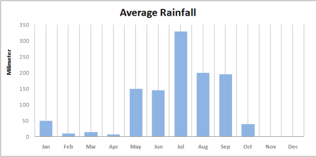Average rainfall Nepal