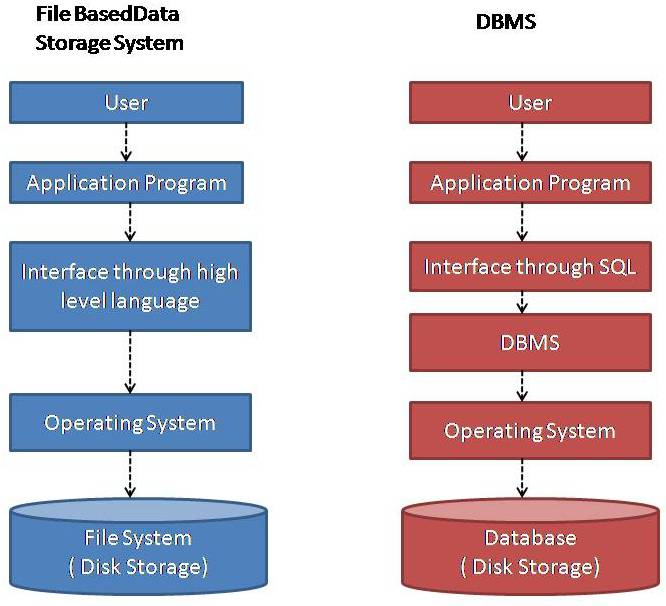Introduction to Database Technology and DBMS