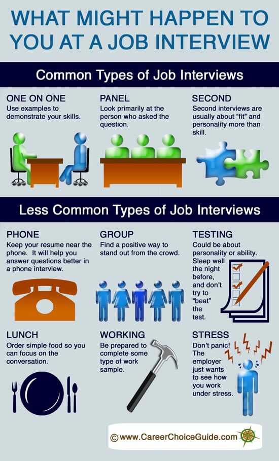 Preparing for a Job Interview So You Stand Out From the Competition