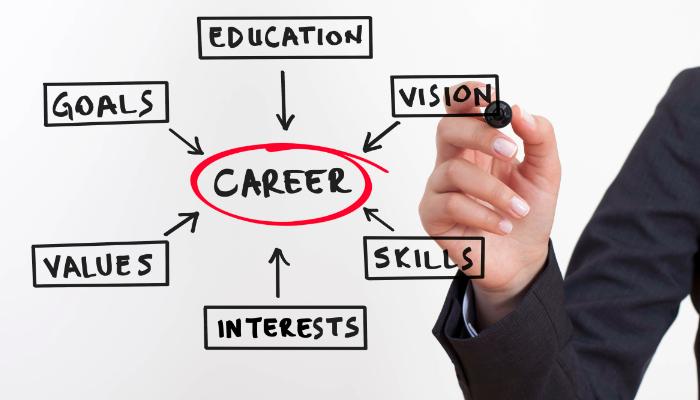 career plan - Goalgoodwinmetals - how to plan your career path