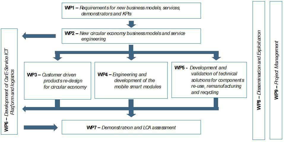 WorkPlan \u2013 CarE-Service