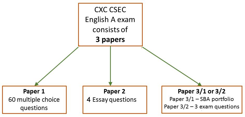 Cxc Csec Exam Guide English A Caribexamsorg