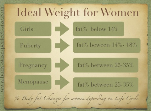 Ideal Weight for Women - healthy weight chart for women