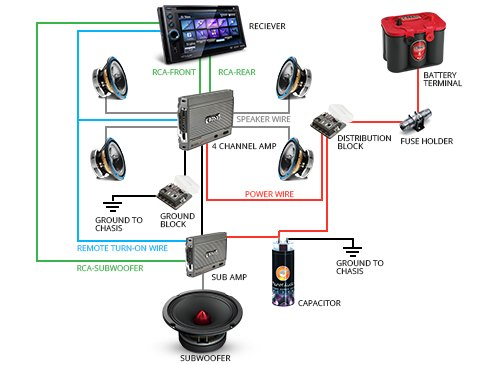 Car Audio System Wiring Diagram Electronic Schematics collections