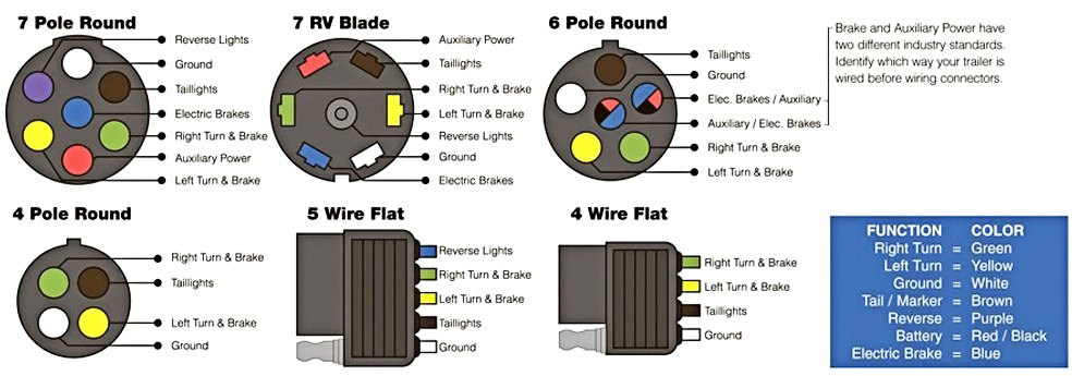 Test Trailer Lights Wiring Harness Bulb Wiring Diagram