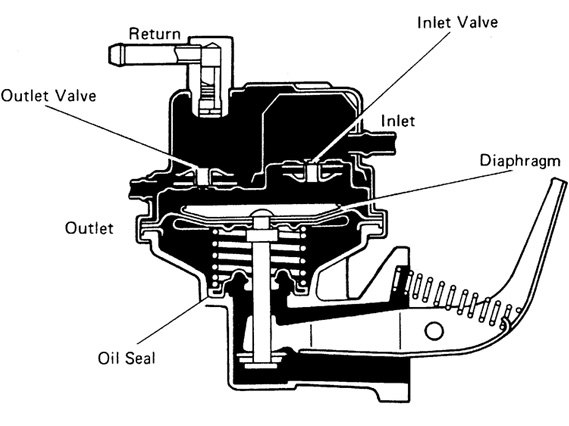 gm mechanical fuel pump diagram