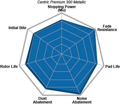 Centric® 30010280 - Premium Semi-Metallic Front Disc Brake Pads