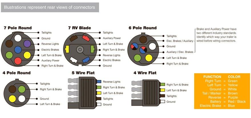 7 Blade Trailer Connector Wiring Diagram Schematic Diagram