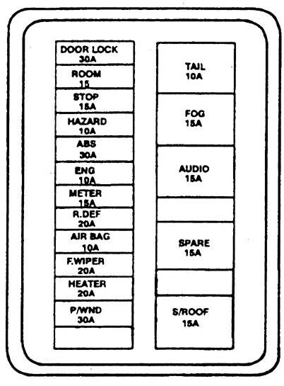 Kia Sephia (1994 \u2013 1997) \u2013 fuse box diagram - CARKNOWLEDGE