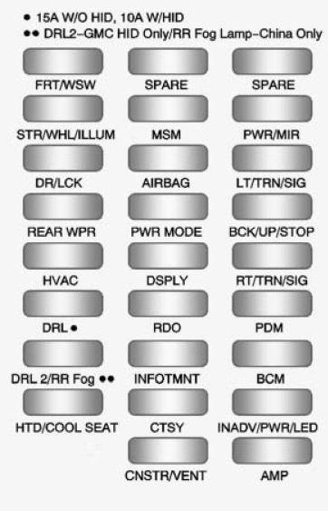 BUICK Enclave (2011 \u2013 2012) \u2013 fuse box diagram - CARKNOWLEDGE