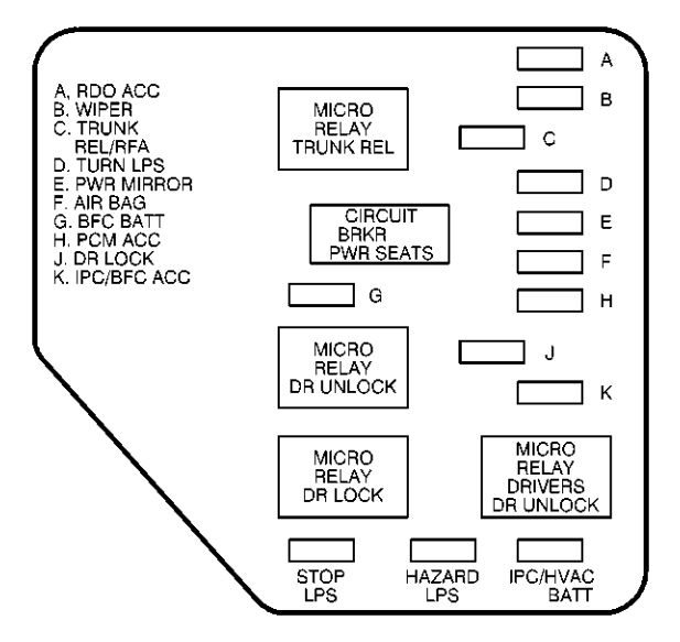 fuse box diagram 1999 malibu