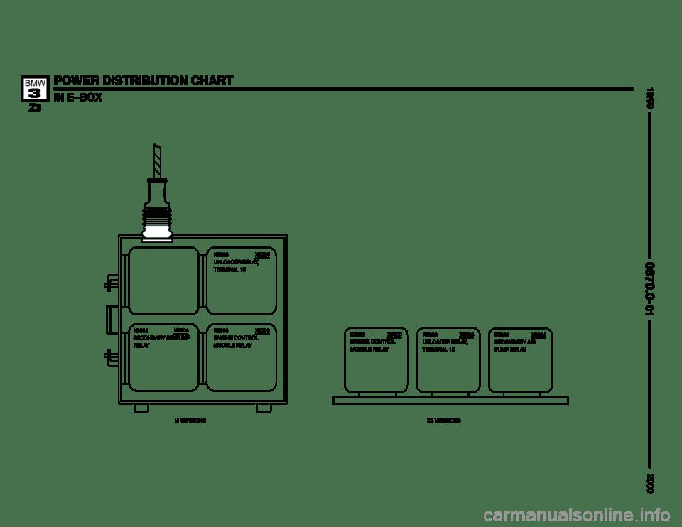 e90 m3 fuse box location