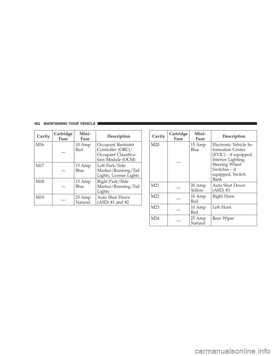 2009 dodge journey fuse diagram