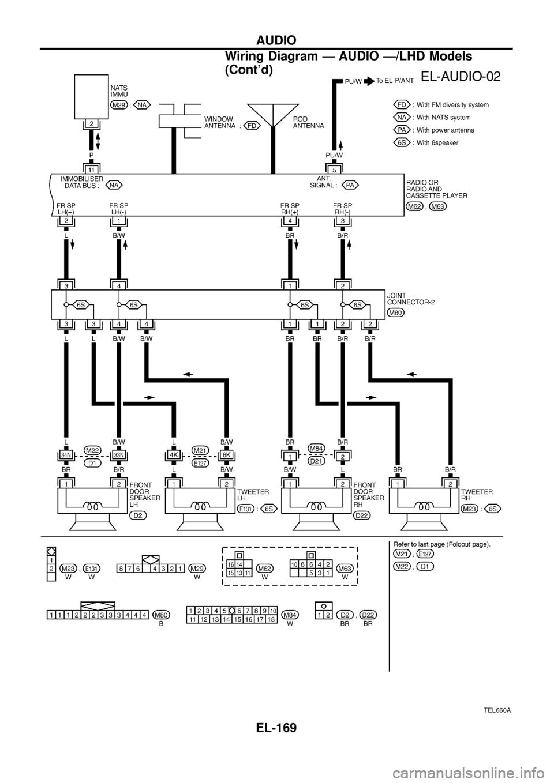 1998 Nissan Maxima Wiring Diagram Electrical System Auto Stereo Gu Patrol