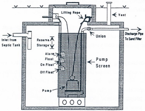 Sewage System - Types Of Systems