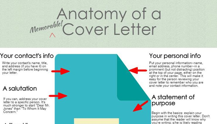 INFOGRAPHIC The Anatomy of a Cover Letter Carney Sandoe  Associates