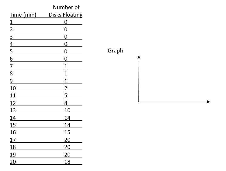 AP® Biology Statistics Worksheet Carolina