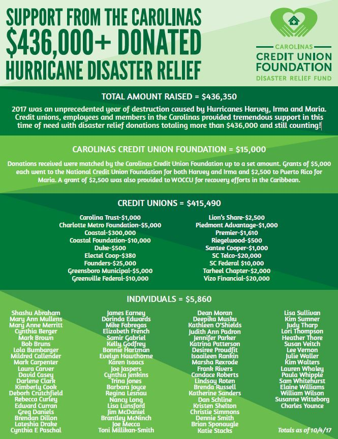 Carolinas Foundation CUs rally to aid in hurricane relief efforts - Disaster Relief Flyer