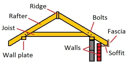 Double Shed Roof Design how to build a roof
