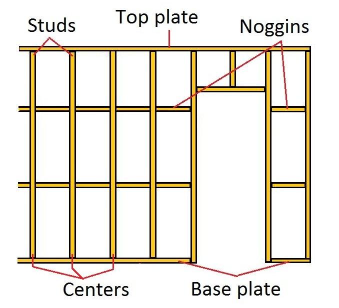 Interior wall framing, building strong stud work walls