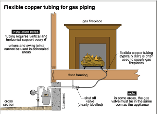Everything You Need To Know About Gas Piping Carson