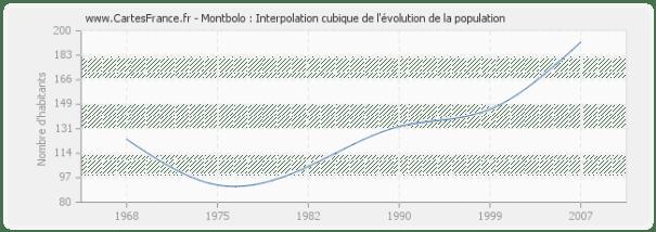 Montbolo : Interpolation cubique de l'évolution de la population