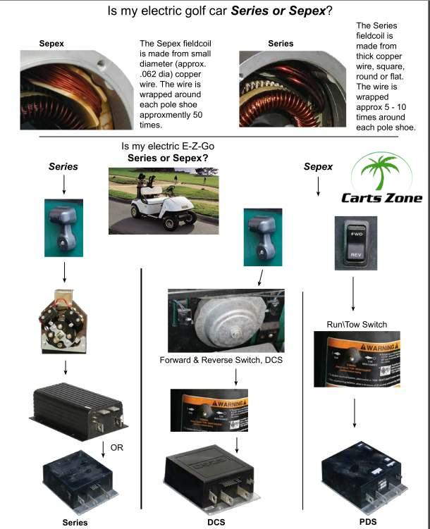 Pds Wiring Diagram Ezgo Dcs Amp Pds Electric Motors Carts Zone Your Source
