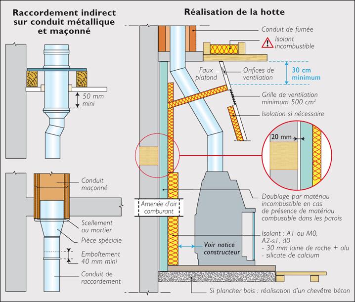 Chemin e les foyers ferm s inserts bois casa bio for Construire un conduit de cheminee