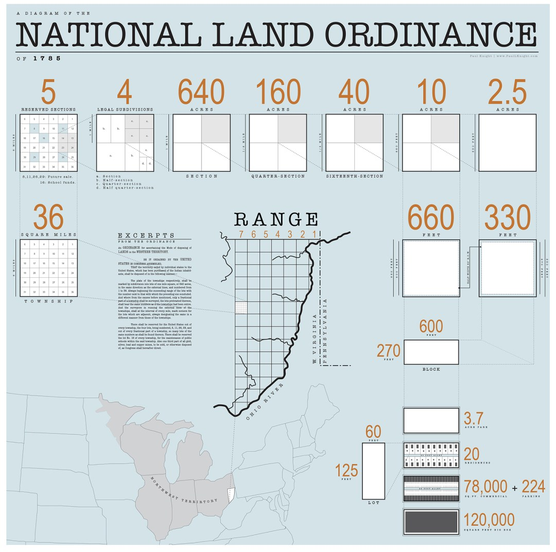 Diagram of the 1785 Land Ordinance showing how the method of subdivision can be applied from the scale of the country down to the scale of a single lot by ISOmorphism3000