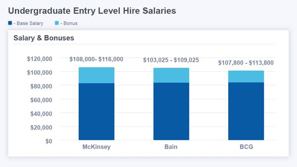 Management Consulting Salary Guide for 2019