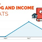 Blog Income Report and Traffic Stats – August 2015 (3rd month of blogging!)