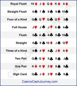 Omaha Poker Hand Rankings Descriptions