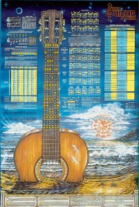 """The Guitar Poster™ 24""""x36"""""""