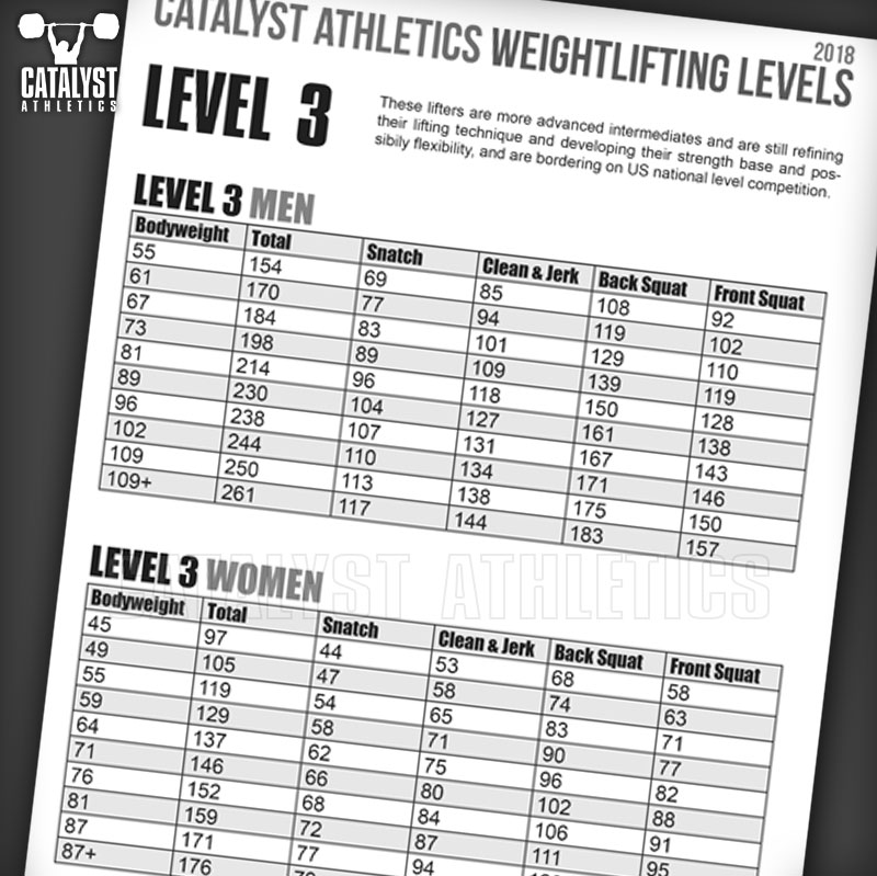 Olympic Weightlifting Skill Levels Chart by Greg Everett - Olympic