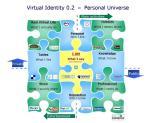 User 2.0: Il web 2.0 centrato sull'utente