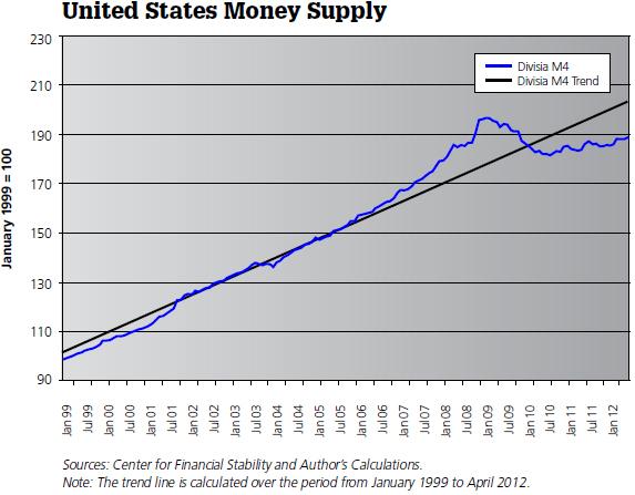 It\u0027s the Money Supply, Stupid Cato Institute