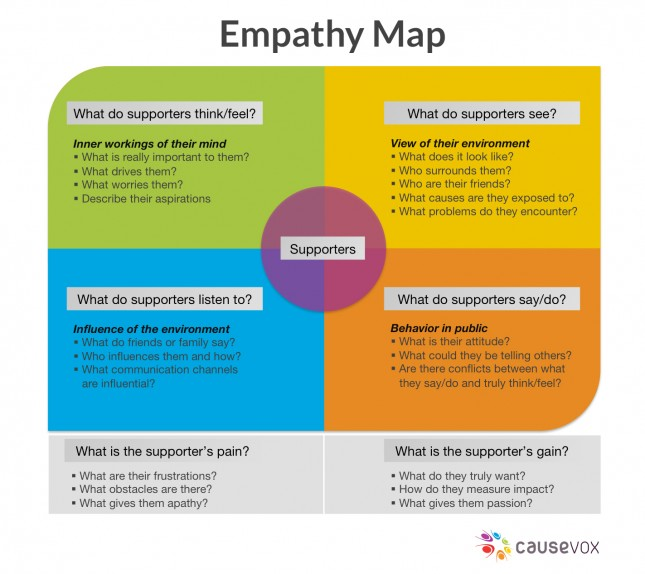 empathy map - Google 搜索 Empathy maps Pinterest Service - sales call report template