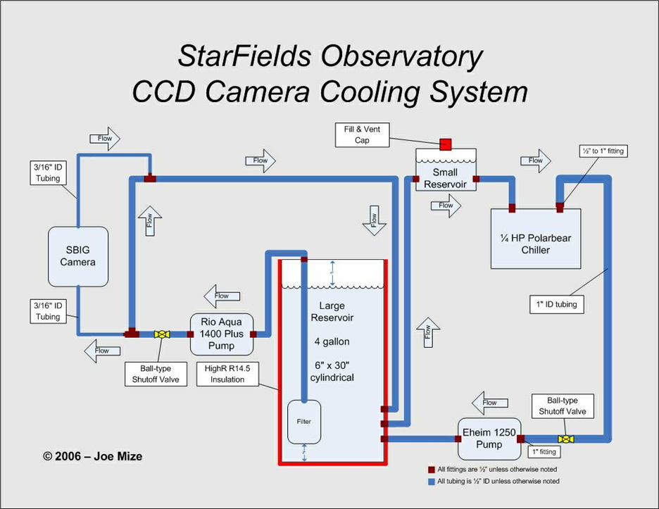 05-06-06 Water Cooling System