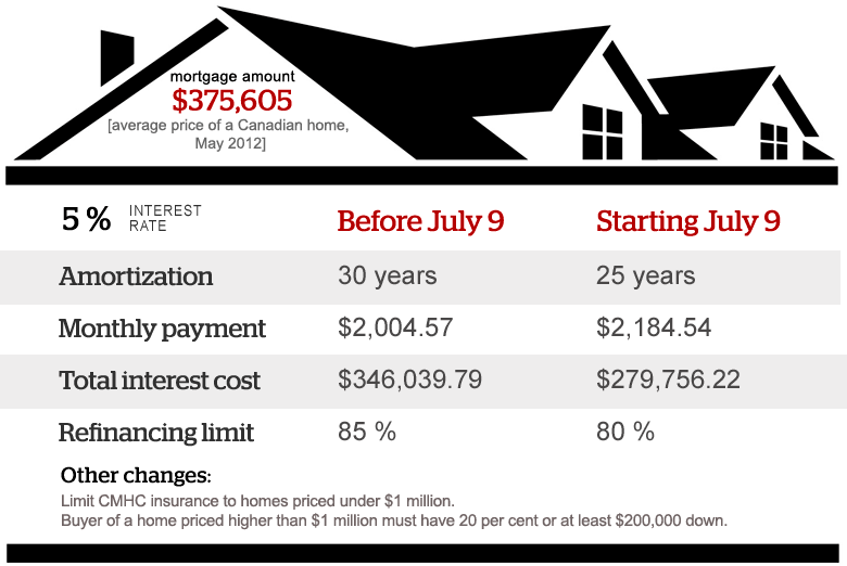 mortgage amortization payment calculator