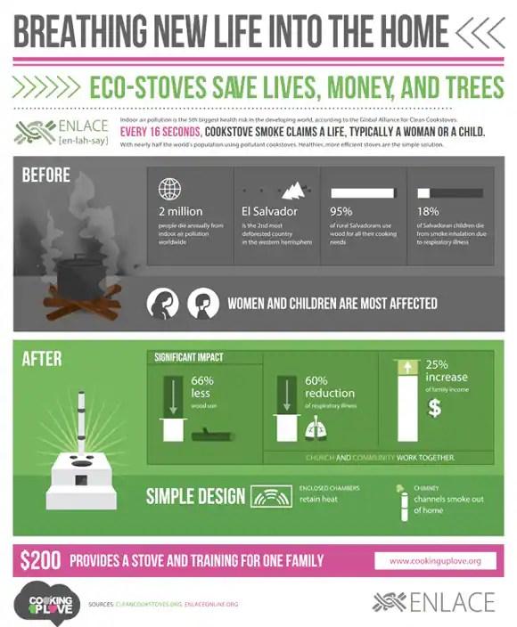 Eco-stoves infographic Clean Cookstoves Pinterest - prep cook job description
